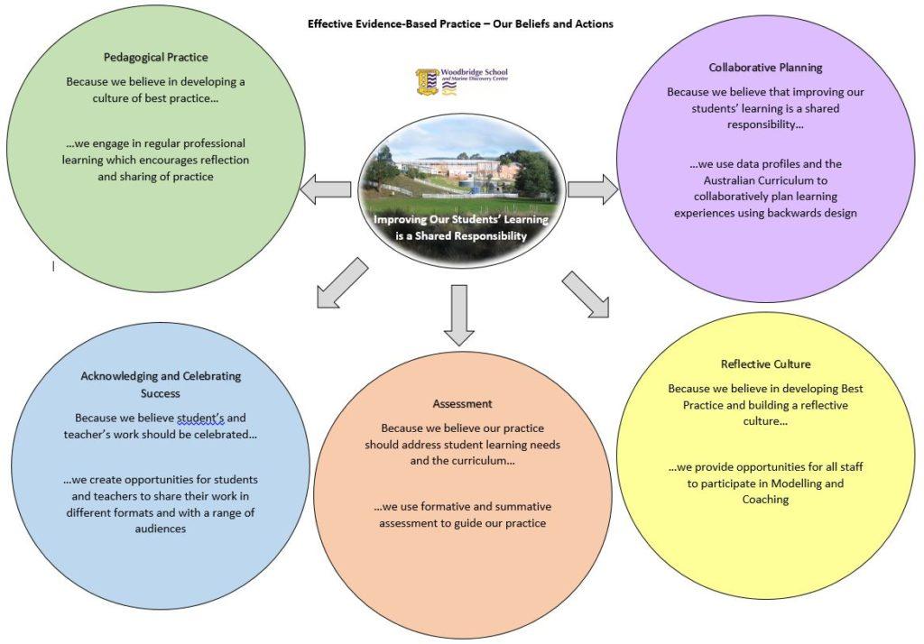 beliefs diagram